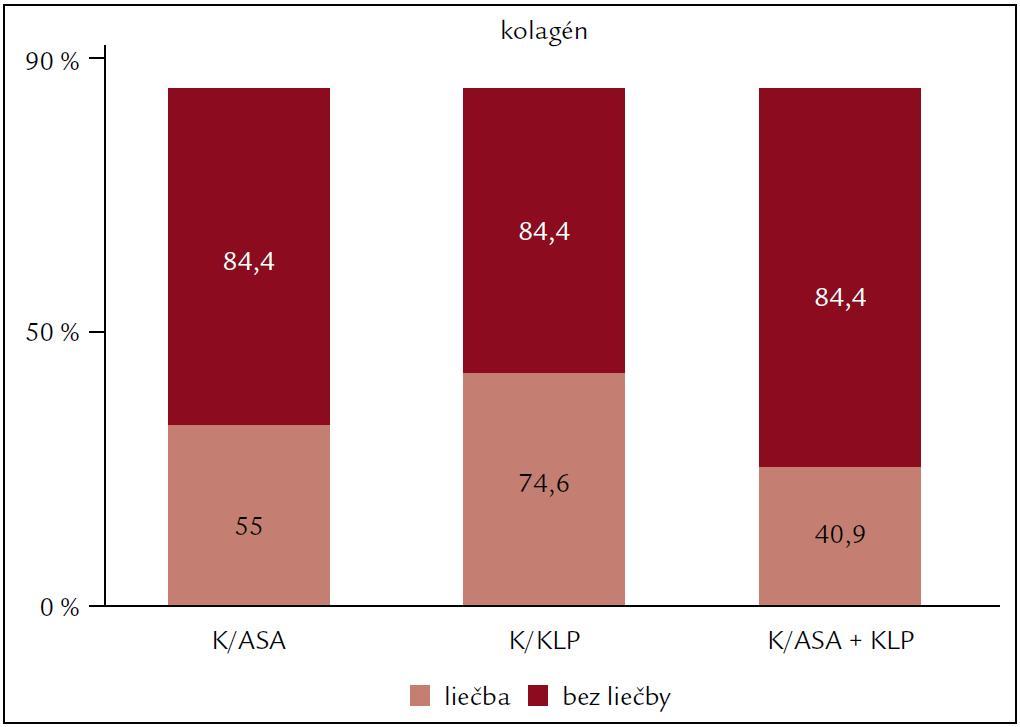 Vplyv protidoštičkovej liečby na agregáciu krvných doštičiek po indukcii kolagénom.
