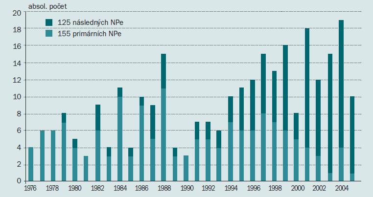 Trend 280 nemocných s vícečetnými nádory penisu 1976–2005.