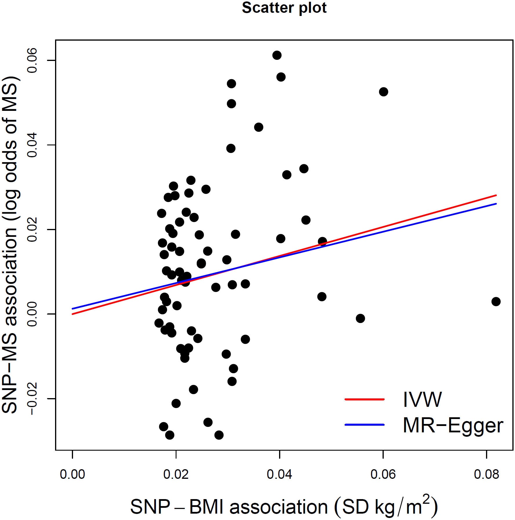 MR-Egger regression scatterplot for BMI on MS analysis.