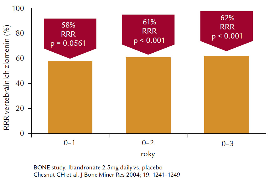 Ukazuje 62% snížení relativního rizika vertebrálních zlomenin u pacientek s postmenopauzální osteoporózou léčených 3 roky ibandronátem 2,5 mg denně.