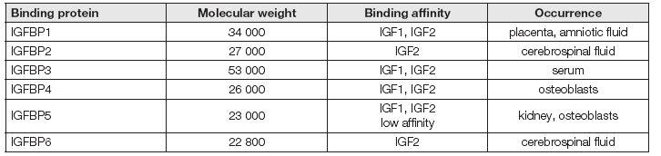 IGFBPs base characteristics