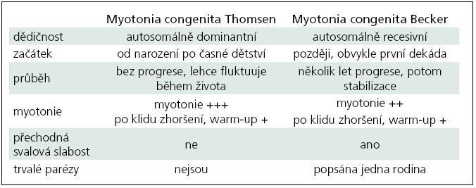 Chloridová kanálopatie, rozdíl mezi Thomsenovou a Beckerovou variantou vrozené myotonie.