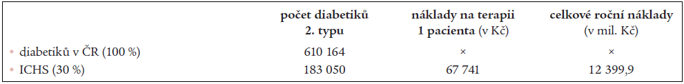 Odhad ročních nákladů na terapii ICHS u pacientů s diabetem.