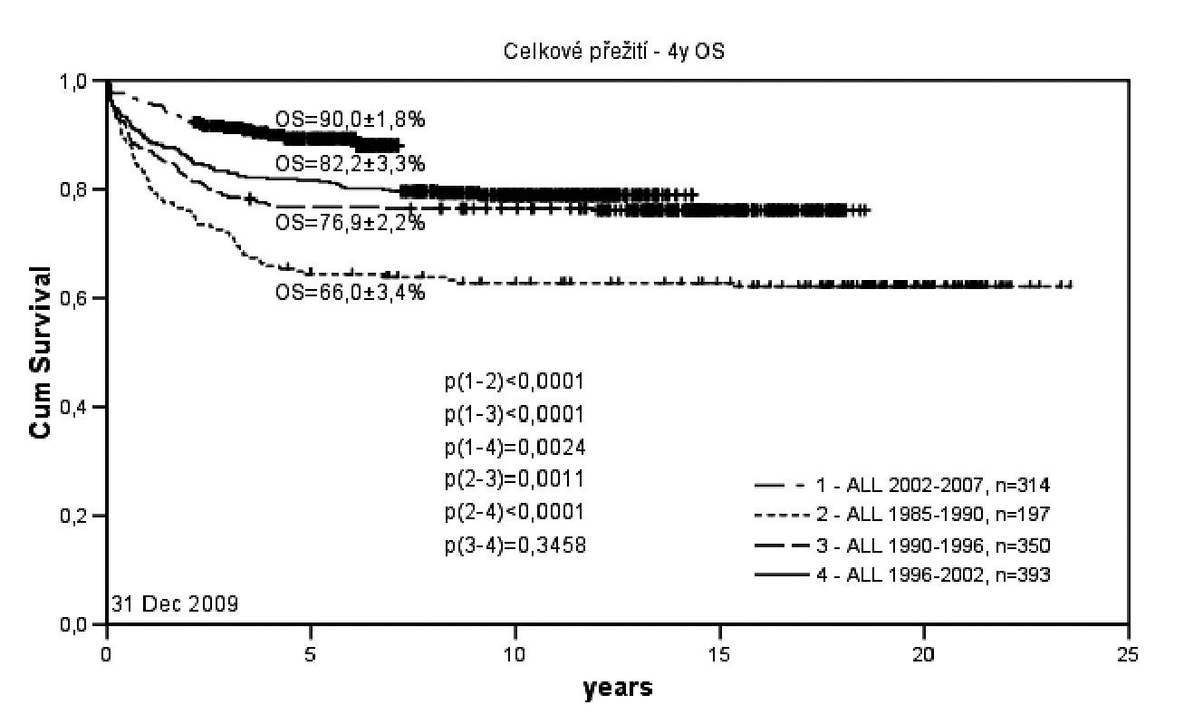 Pravděpodobnost 4letého přežití dětí s akutní lymfoblastickou leukémií v České republice v letech 1985–2007.