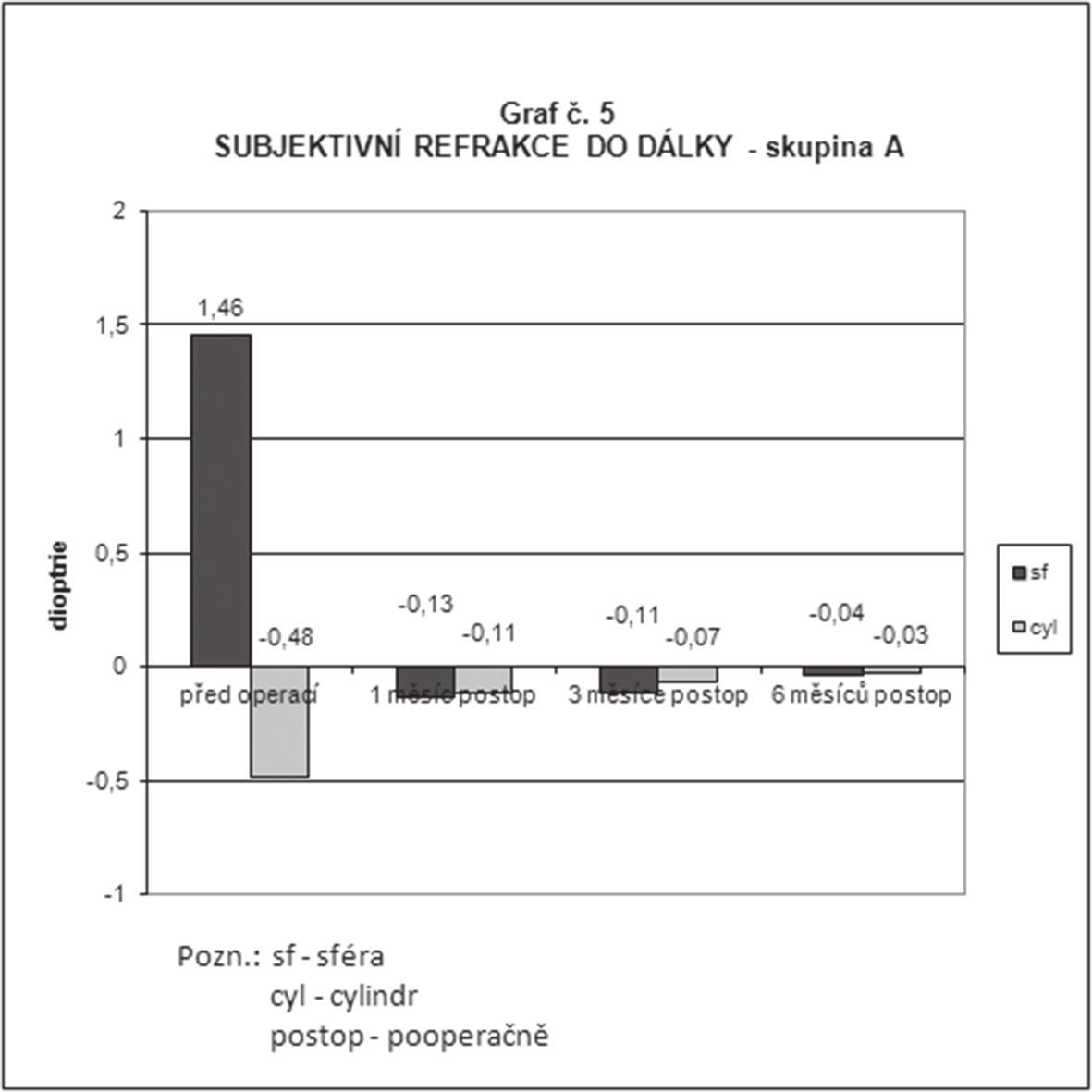 Průměrné hodnoty subjektivní refrakce do dálky ve skupině A (implantace nitrooční čočky LENTIS Mplus) předoperačně, 1 měsíc, 3 měsíce a 6 měsíců po operaci
