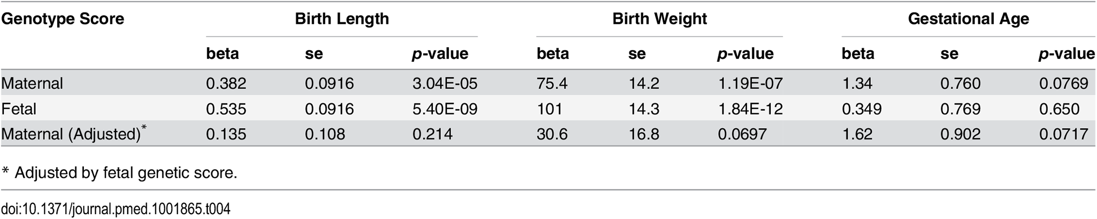Association between genotype height genetic scores and pregnancy outcomes based on meta-analysis.