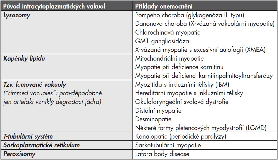 Diferenciální diagnostika vakuol ve svalové biopsii.