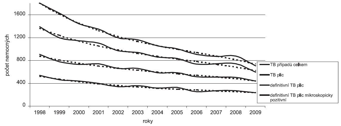 Trendy počtů hlášených onemocnění TB (nová onemocnění a recidivy) v České republice v letech 1998–2009
