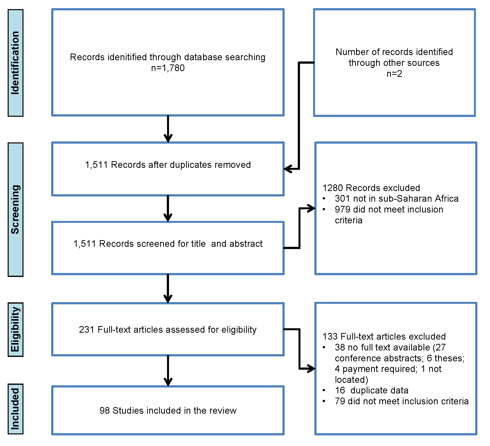 Flowchart of studies included in the review.