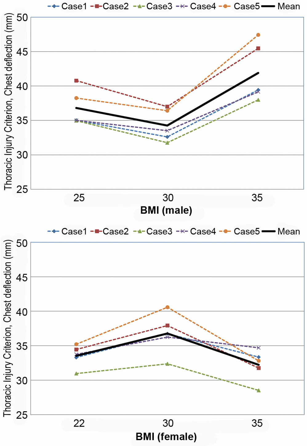 Computational investigation of the effect of obesity on the thorax injury criterion (chest deflection, mm) for male (top) and female (bottom).