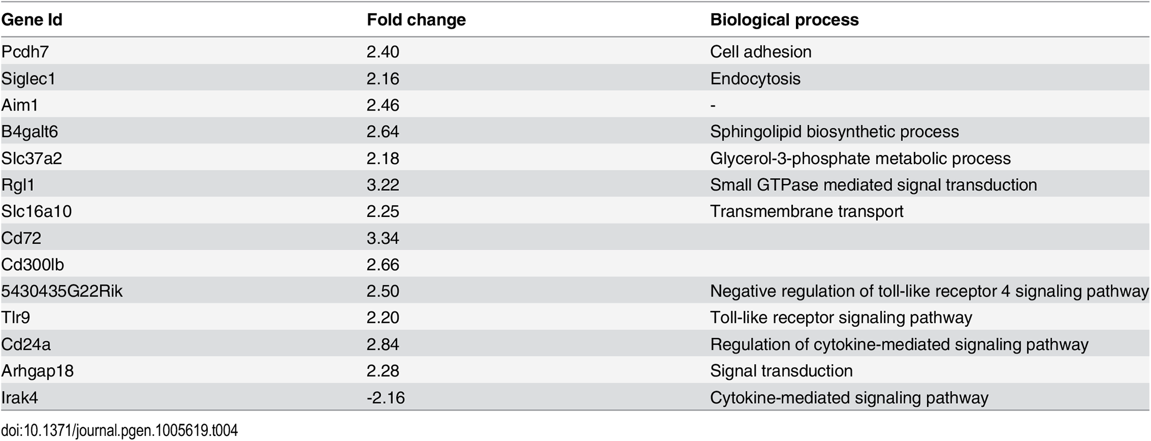 Genes from the chromosome 15 <i>trans</i>-band in IFNG+TNF-stimulated BMDM that were perturbed by at least 2 fold after <i>Irak4</i> knockdown and IFNG+TNF stimulation of murine BMDM.
