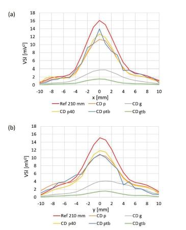 Orthogonal cross xy scans behind particular culture dishes. Ref 210 mm: reference scan at z = 210 mm. (a) compared values measured on x axis (b) compared values measured on y axis.