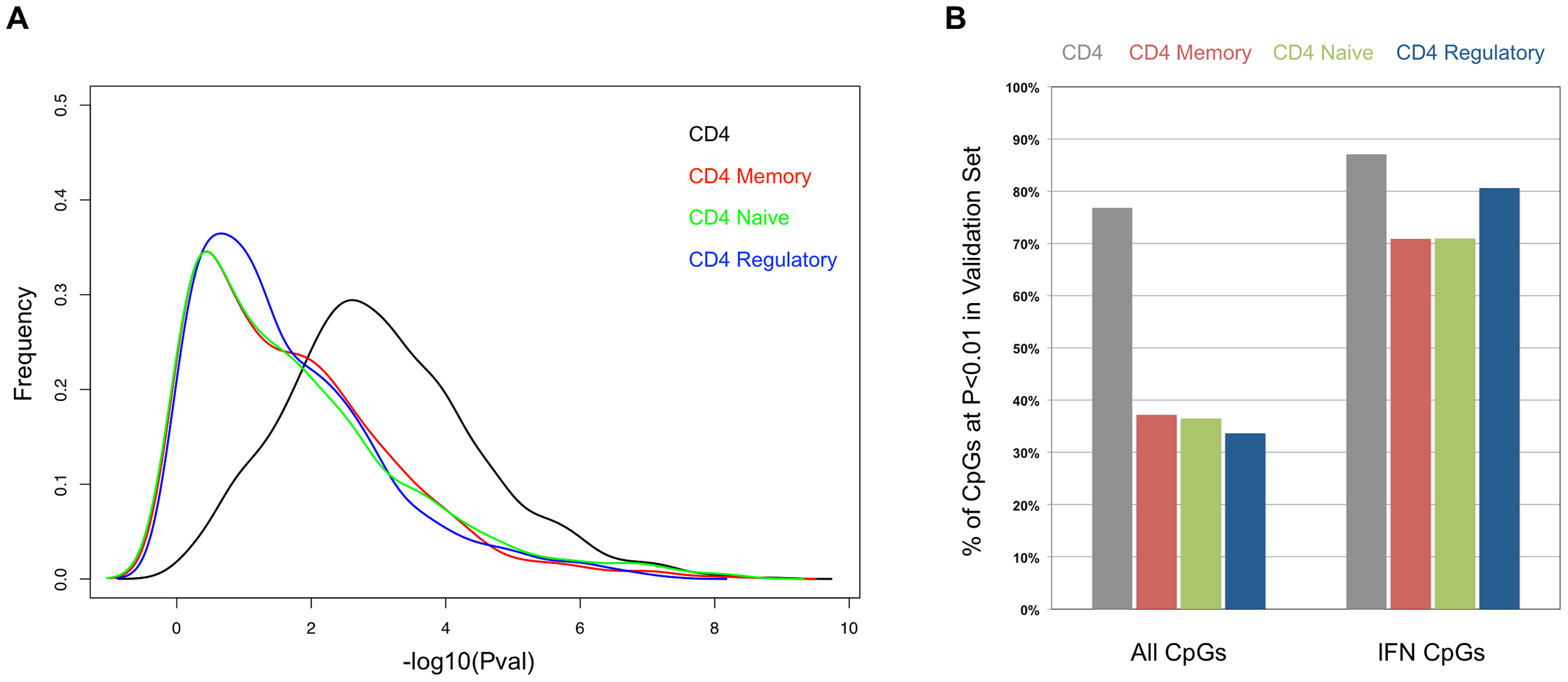 Comparison of the SLE-control p-values in the sorted T-cells from the validation cohort.