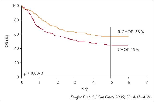 R-CHOP zlepšil celkové přežití (OS) v rámci léčby prvé linie difuzního velkobnuněčného B-lymfomu (DLBCL) (GELA-LNH 98.5) u pacientů starších 65 let. Při vyhodnocení celkového přežití jsou hodnocení všichni nemocní zařazení do klinické studie.