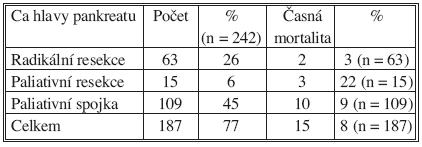 Časná mortalita po jednotlivých typech výkonu (vyjma explorace) Tab. 4. Early mortality according to individual procedure types (excl. exploration)