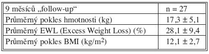 Pokles hmotnosti po SG Tab. 3. Weight loss following SG
