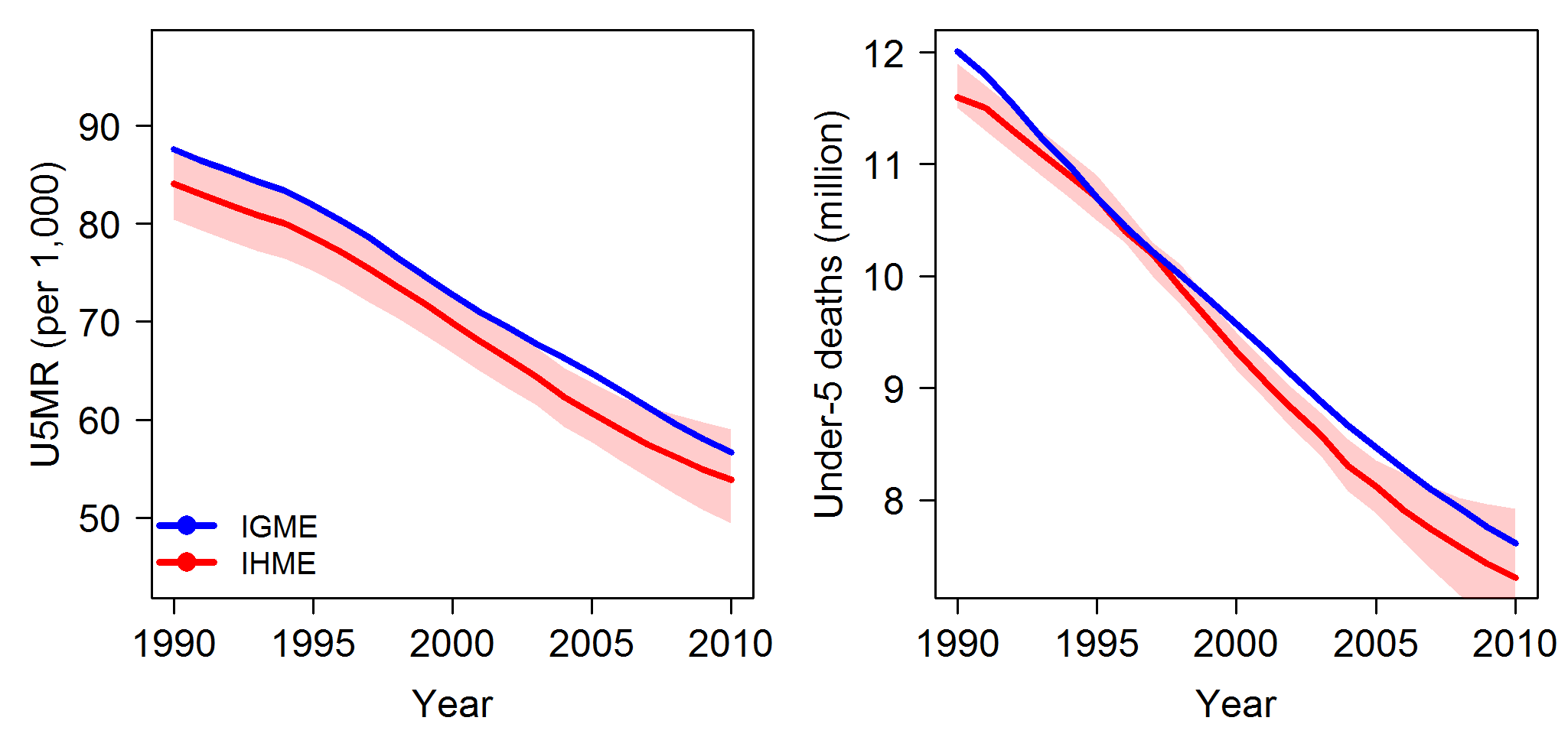 Comparison of global estimates of the U5MR and the number of under-five deaths, from 1990 to 2010.