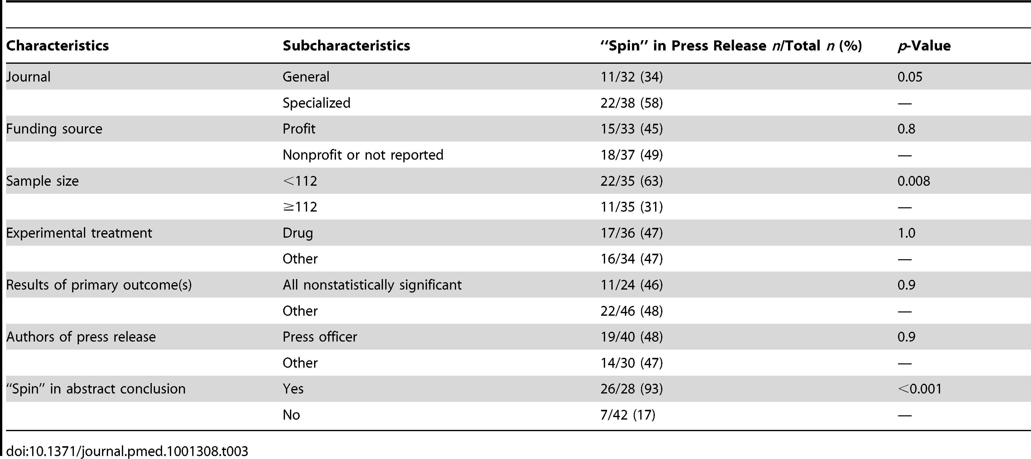 """Bivariate analysis of factors associated with and """"spin"""" in the press releases."""