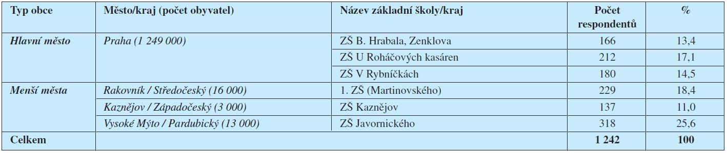 Regionální zastoupení a počet respondentů.