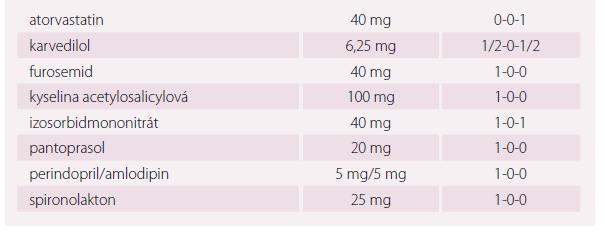 Kazuistika 2, pacient ročník 1947. Farmakoterapie.