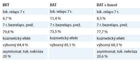 Porovnanie liečebných modalít: parciálna akcelerovaná intersiciálna brachyterapia vs externá rádioterapia vs externá rádioterapia + dosycovacia dávka (boost) [12].