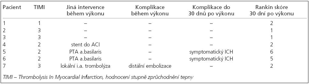 Výsledky mechanické embolektomie.