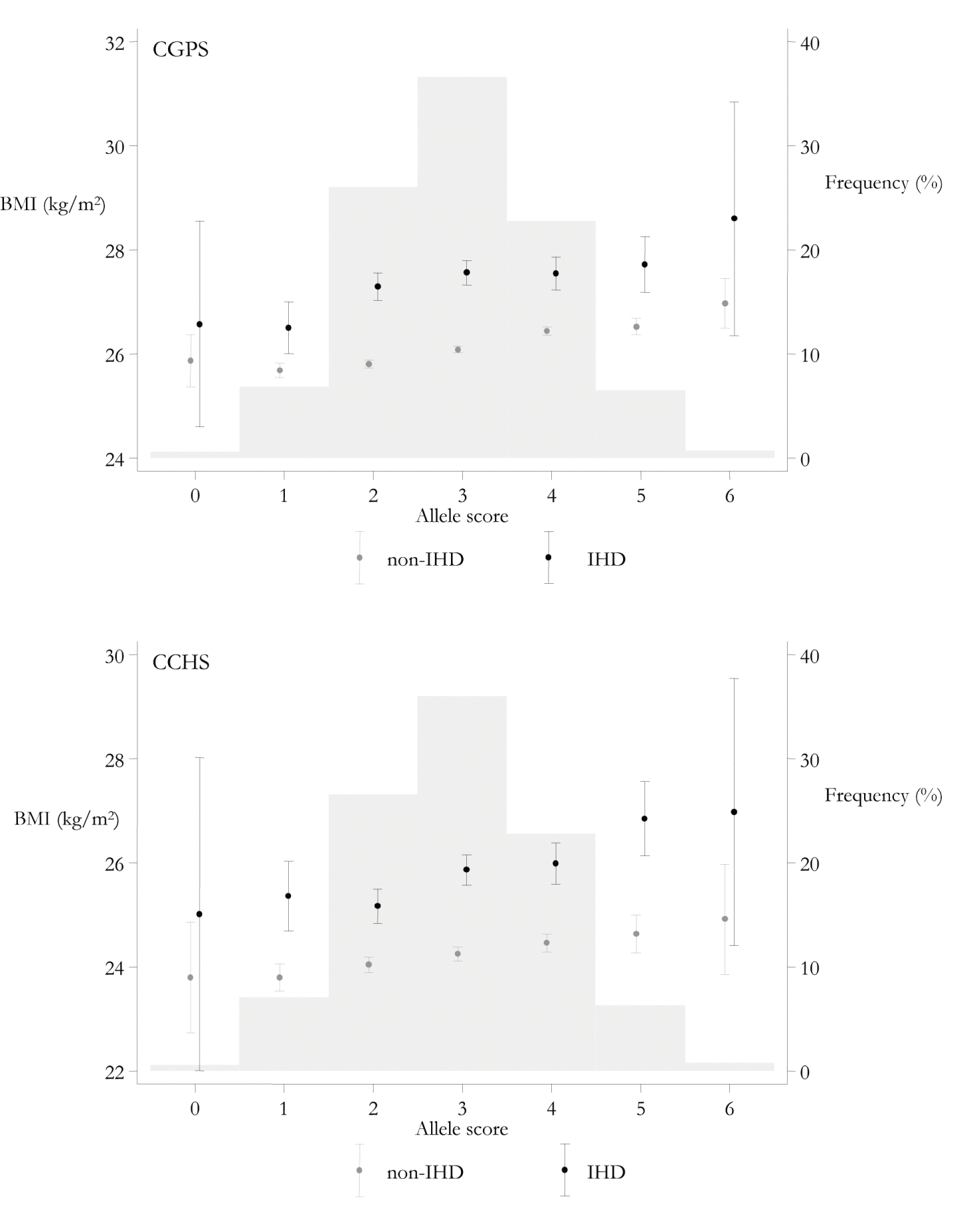 Mean BMI and 95% CIs by allele score and IHD status and distribution of allele score in the CGPS and CCHS.