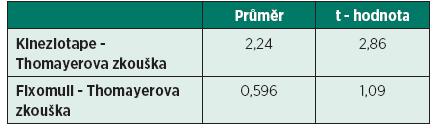 Porovnání vlivu elastického tapu (kinezio tapu) a fixomullu na rozsah flexe trupu - srovnání hodnot (v cm) obou materiálů v rámci Thomayerovy zkoušky.