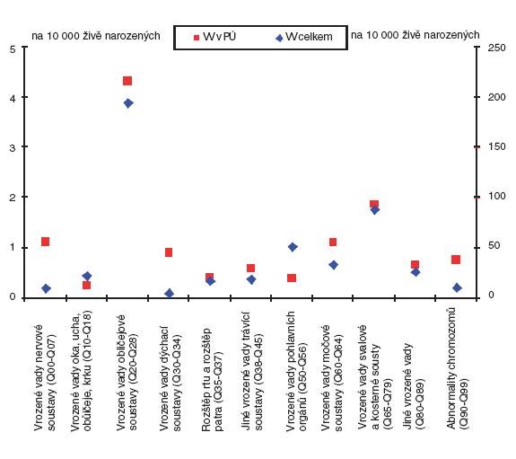 Incidence jednotlivých skupin diagnóz vrozených vad v České republice (2007) – diferencovaně pro vrozené vady podílející se na perinatální úmrtnost a vrozené vady celkem