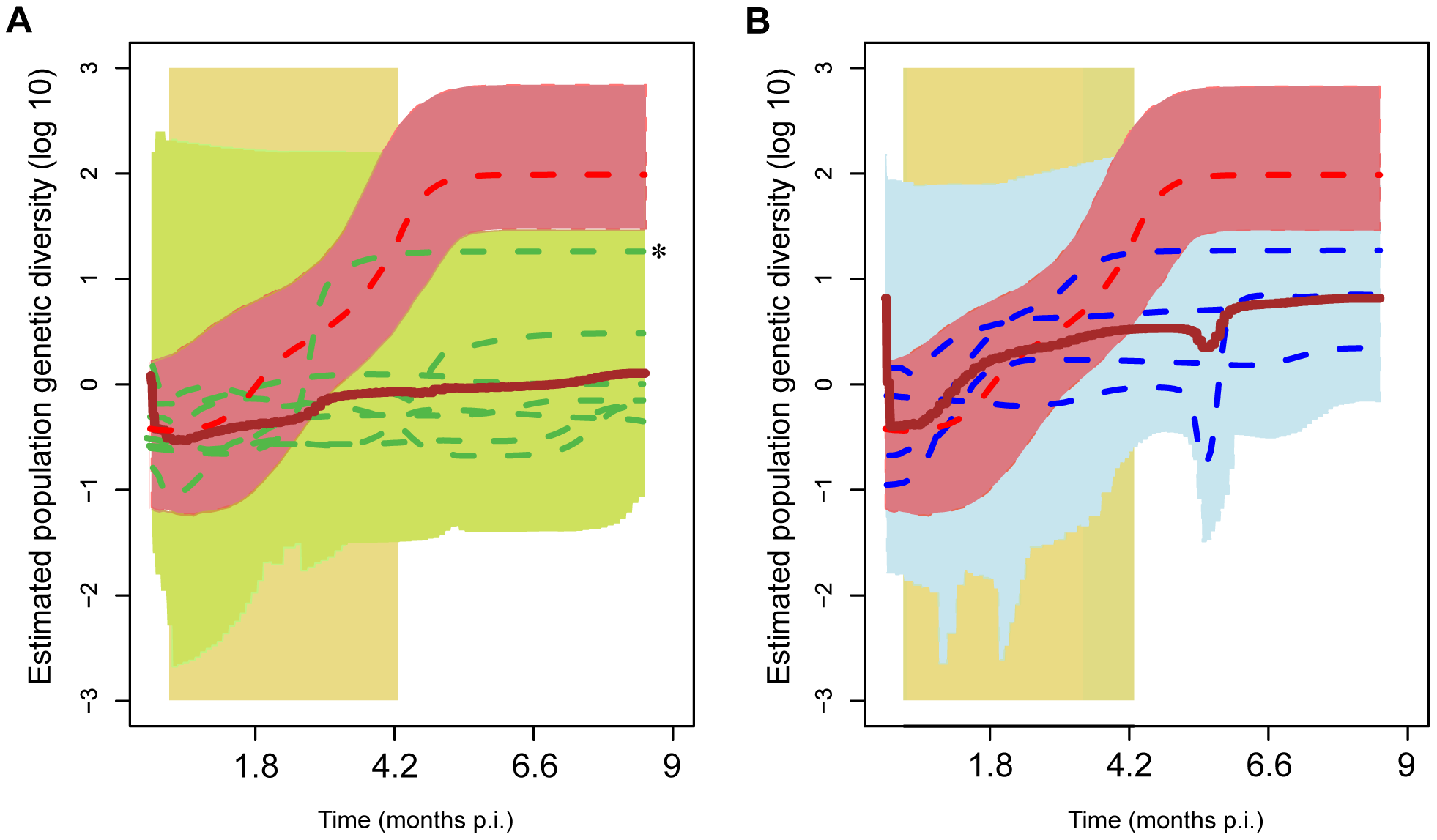 Viral population genetic diversity through time ('skyline plots') of individual infections.