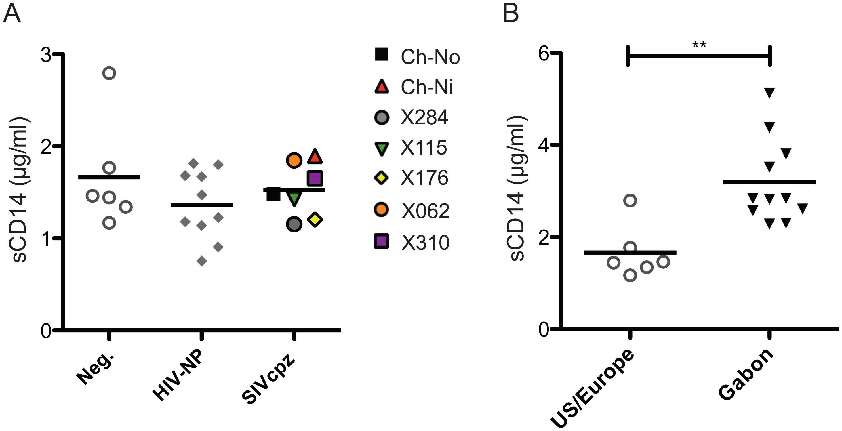 Levels of plasma soluble CD14 in uninfected and SIVcpz infected chimpanzees.