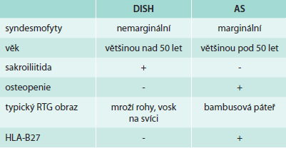 Rozlišení DISH a AS