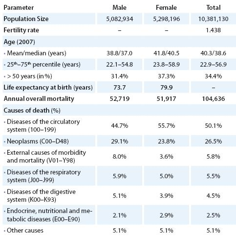 Demographic and cancer-related characteristics of the Czech population [16,17].