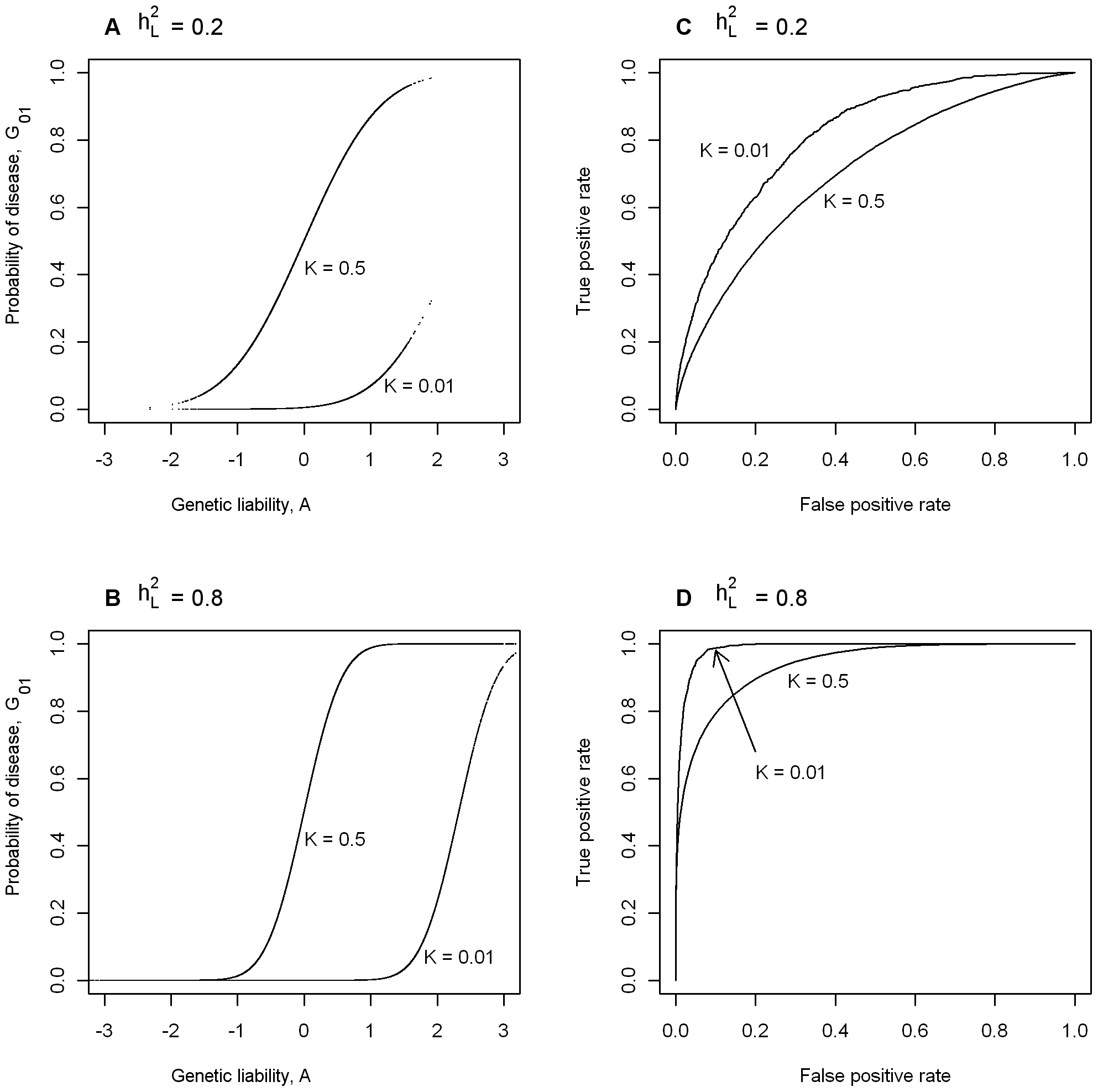 The dependence of maximum AUC (<i>AUC<sub>max</sub></i>) from a genomic profile on heritability and disese prevalence.