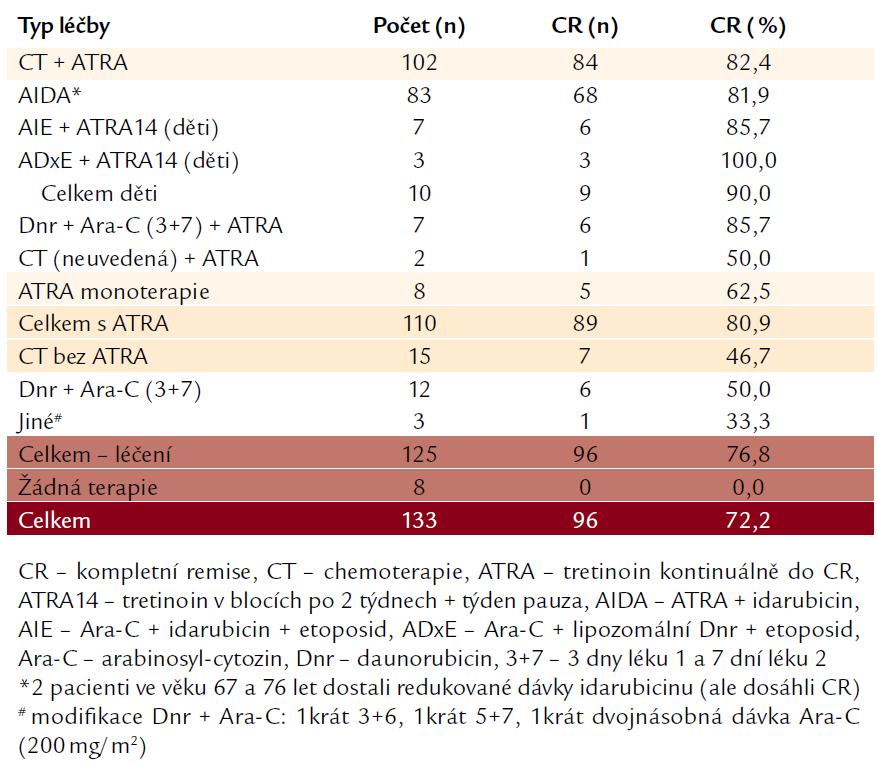 Typ podané léčby a indukce CR.