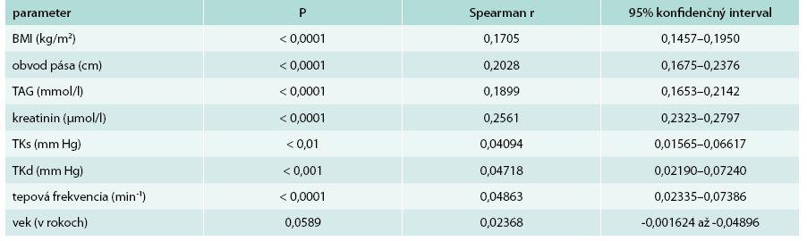 Korelácie hladiny kyseliny močovej k vybraným sledovaným parametrom u mužov