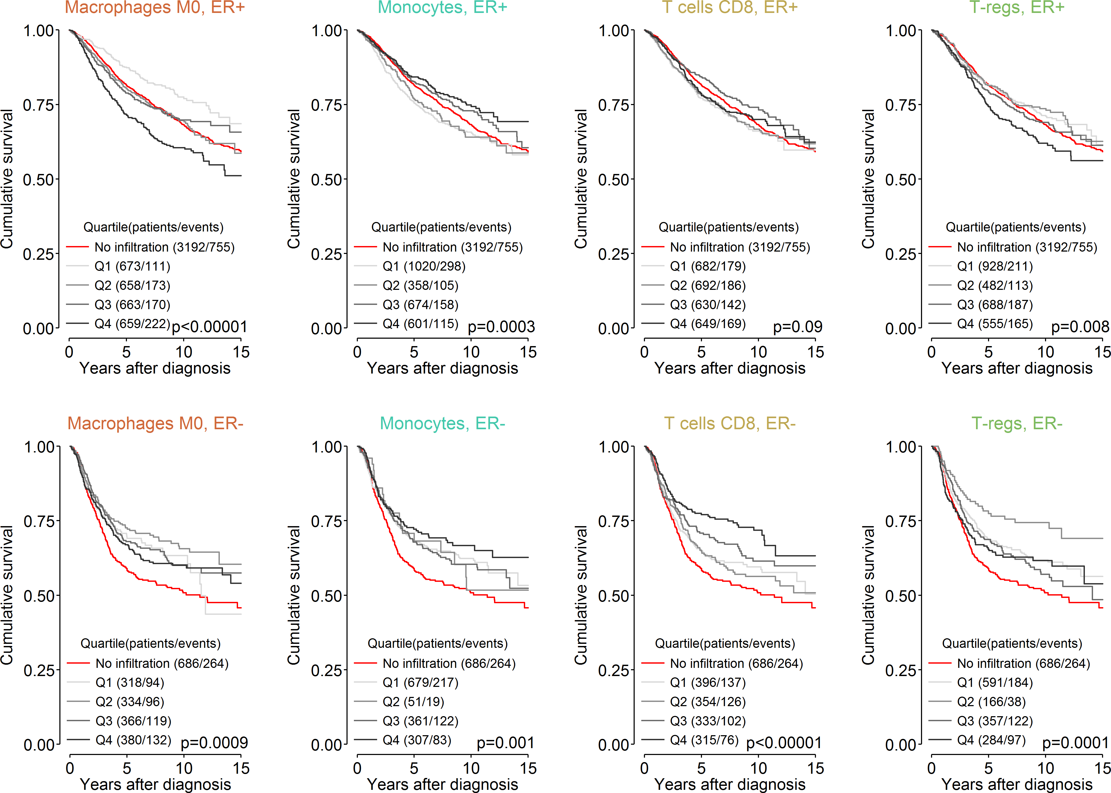 Survival plots highlighting the patient subgroup with tumours containing little or no immune infiltration by CIBERSORT <i>p</i>-value.