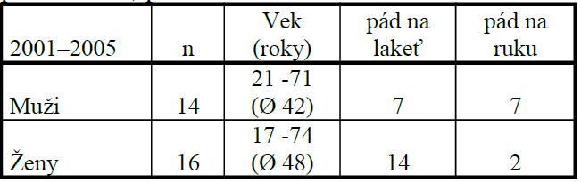 Prehľad pacientov sledovaného súboru podľa veku, pohlavia a mechanizmu úrazu