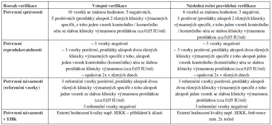Název zkušební metody: <em>Nepřímý antiglobulinový test – screening protilátek u pacienta</em>