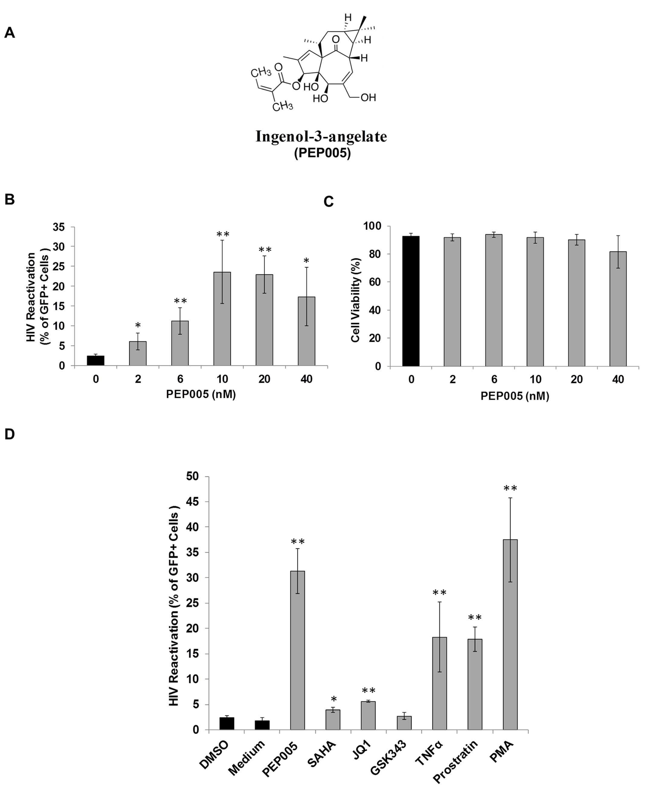 PEP005 induces reactivation of HIV latency <i>in vitro</i>.