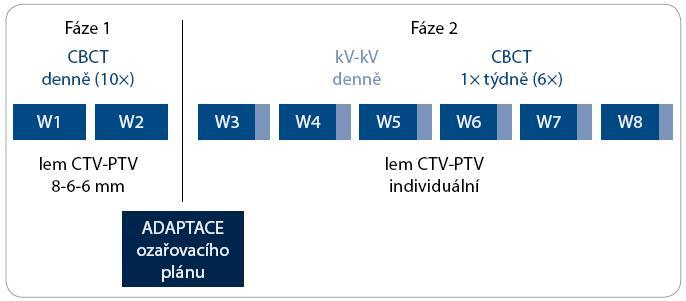Algoritmus adaptivní IG-IMRT karcinomu prostaty. CBCT – kilovoltážní CT kónickým svazkem; kV-kV – kilovoltážní skiagrafické zobrazení ve dvou projekcích; W – týden; CTV – klinický cílový objem; PTV – plánovací cílový objem