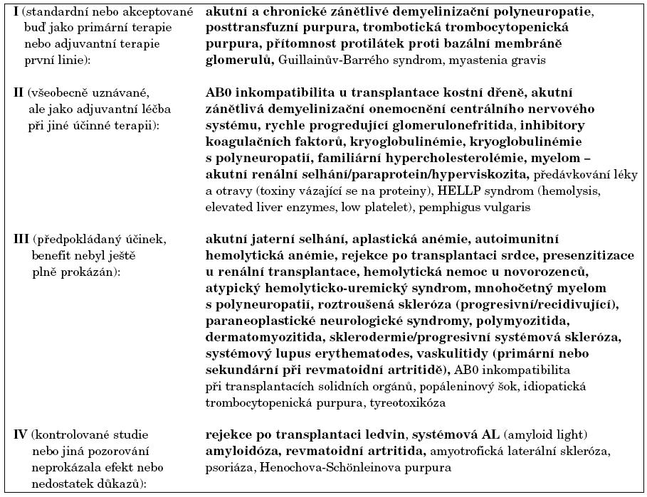 Indikační skupiny k provedení plazmaferézy.