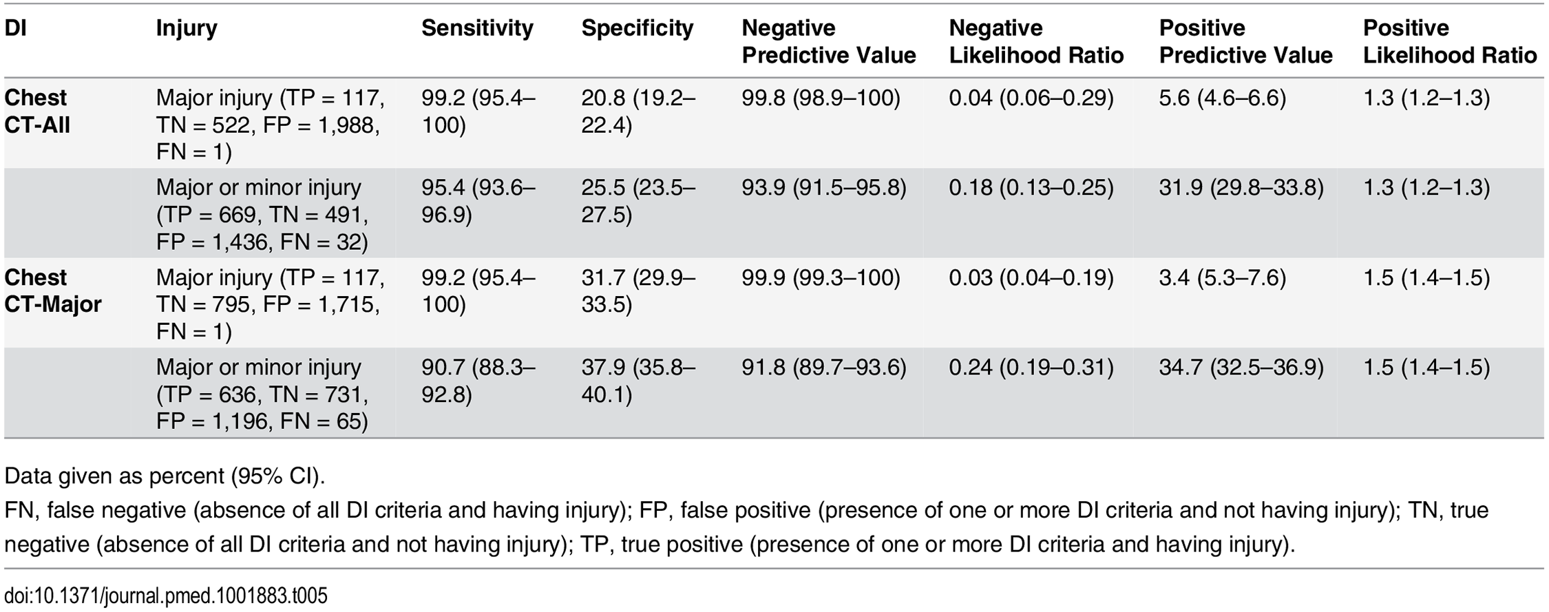 Screening performance characteristics of Chest CT-All and Chest CT-Major in validation cohort (<i>n</i> = 2,628).
