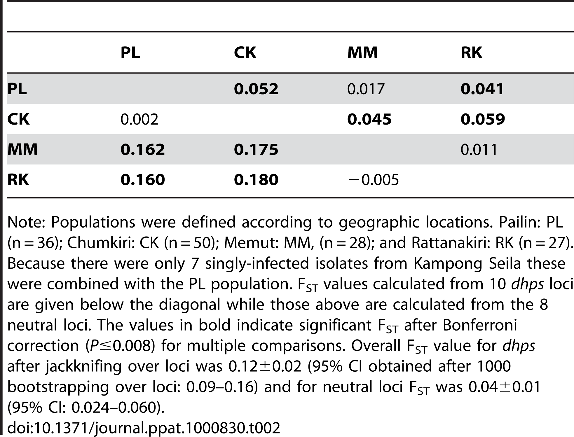 Pairwise F<sub>ST</sub> comparisons between four populations in Cambodia.
