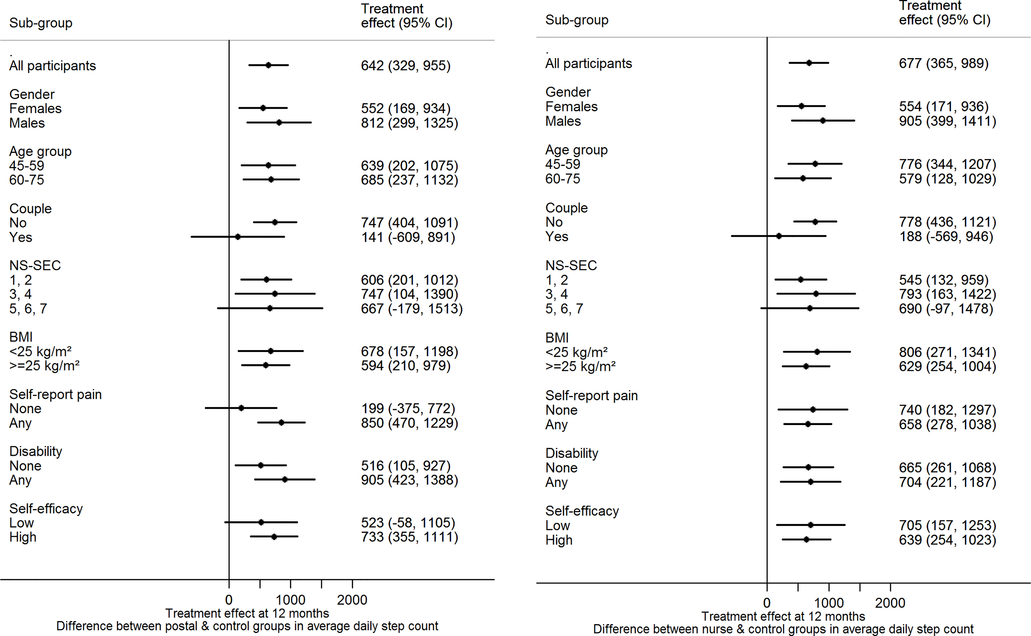 Treatment effect for primary outcome by subgroup at 12 mo.