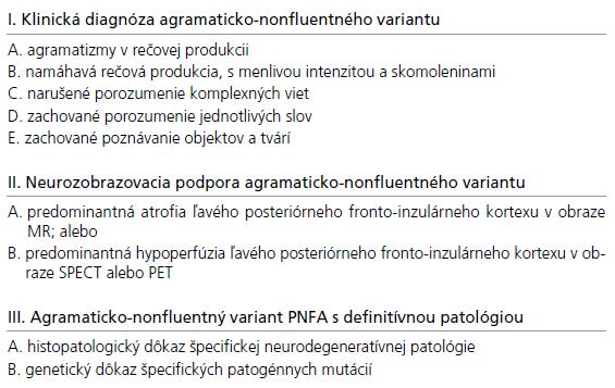 Diagnostické kritériá pre agramaticko-nonfluentný variant (podľa [20]).