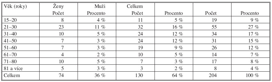 Přehled pacientů sledovaného souboru podle věku a pohlaví