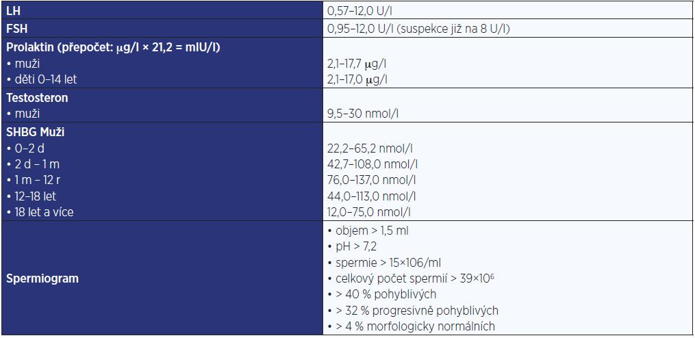 Fyziologické hodnoty relevantních hormonů používané na pracovišti autorů