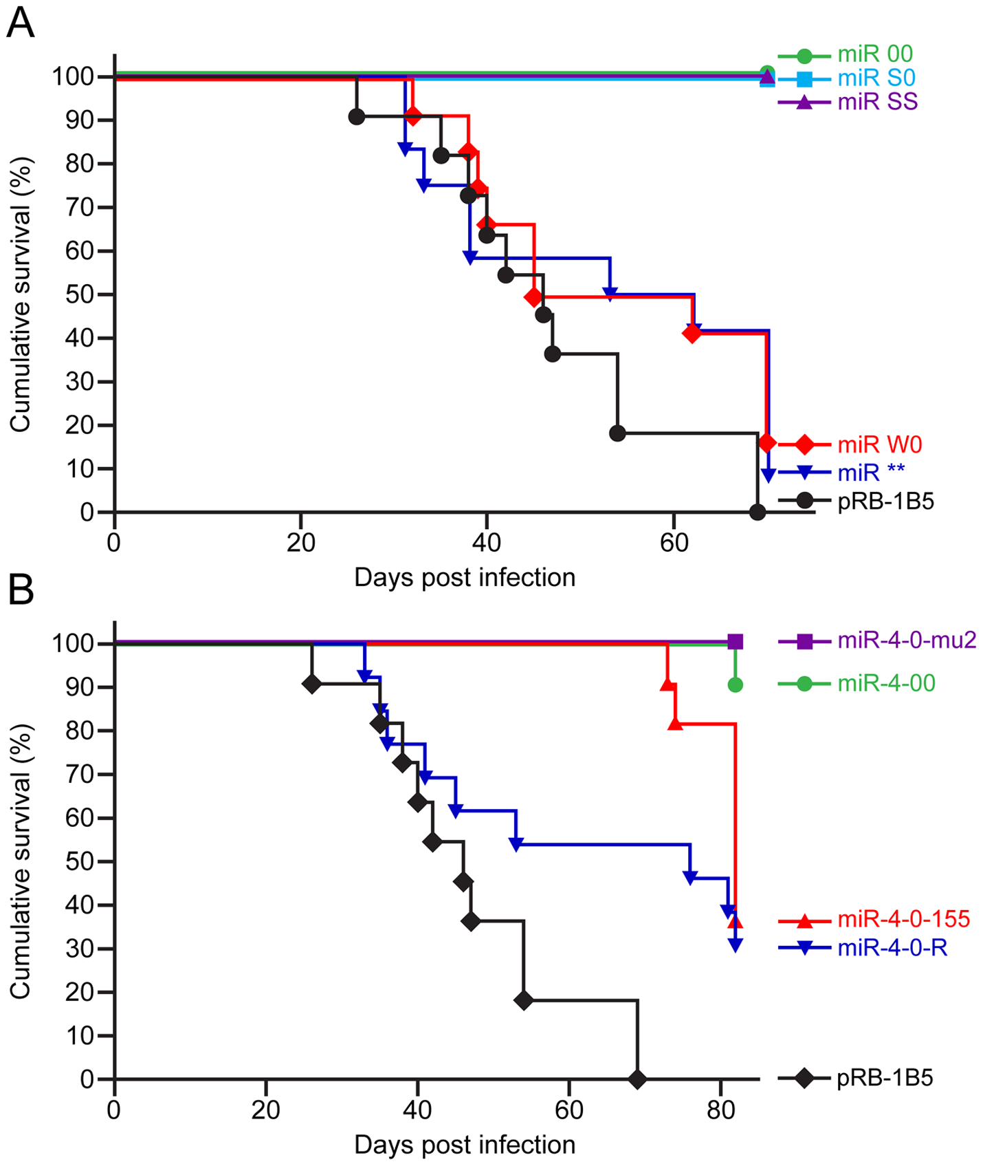 Incidence of MD in birds infected with recombinant viruses.