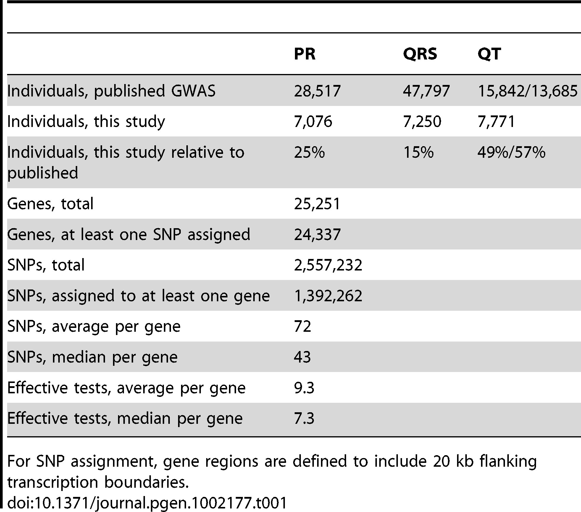 Populations, genes, and SNPs used in this study.